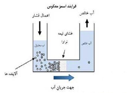 اسمز معکوس چیست و چه کاربردی در دستگاه های تصفیه آب دارد؟